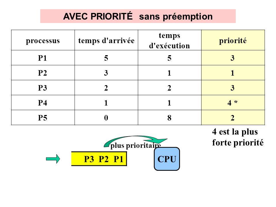 AVEC PRIORITÉ sans préemption P3 P2 P1 processustemps d arrivée temps d exécution priorité P1553 P2311 P3223 P4114 * P5082 4 est la plus forte priorité CPU plus prioritaire