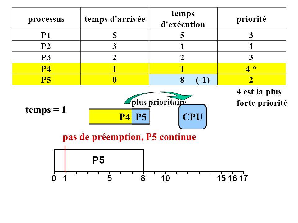 P4 P5 processustemps d arrivée temps d exécution priorité P1553 P2311 P3223 P4114 * P508 (-1)2 4 est la plus forte priorité CPU plus prioritaire temps = 1 P5 pas de préemption, P5 continue
