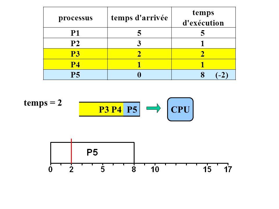 P3 P4 P5 processustemps d arrivée temps d exécution P155 P231 P322 P411 P508 (-2) CPU temps = 2 P5