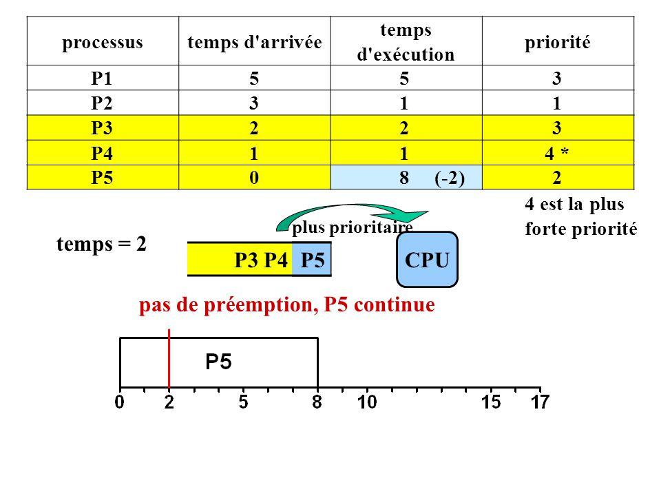P3 P4 P5 processustemps d arrivée temps d exécution priorité P1553 P2311 P3223 P4114 * P508 (-2)2 4 est la plus forte priorité CPU plus prioritaire temps = 2 P5 pas de préemption, P5 continue