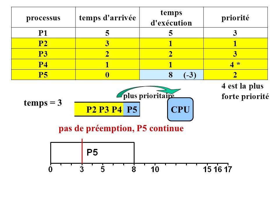P2 P3 P4 P5 processustemps d arrivée temps d exécution priorité P1553 P2311 P3223 P4114 * P508 (-3)2 4 est la plus forte priorité CPU plus prioritaire temps = 3 P5 pas de préemption, P5 continue