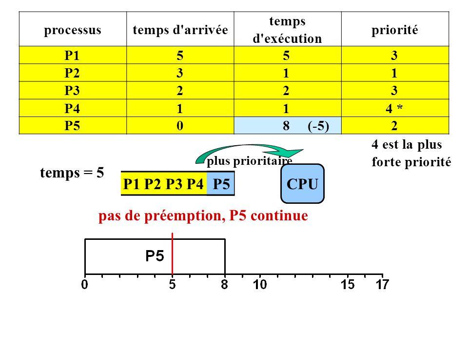 P1 P2 P3 P4 P5 processustemps d arrivée temps d exécution priorité P1553 P2311 P3223 P4114 * P508 (-5)2 4 est la plus forte priorité CPU plus prioritaire temps = 5 pas de préemption, P5 continue P5