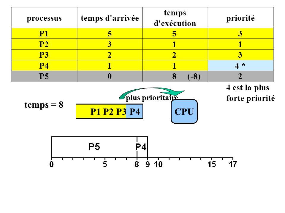P1 P2 P3 P4 processustemps d arrivée temps d exécution priorité P1553 P2311 P3223 P4114 * P508 (-8)2 4 est la plus forte priorité CPU plus prioritaire temps = 8 P4