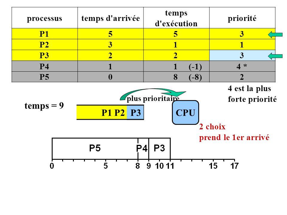 P1 P2 P3 processustemps d arrivée temps d exécution priorité P1553 P2311 P3223 P411 (-1)4 * P508 (-8)2 4 est la plus forte priorité CPU plus prioritaire temps = 9 P3 2 choix prend le 1er arrivé