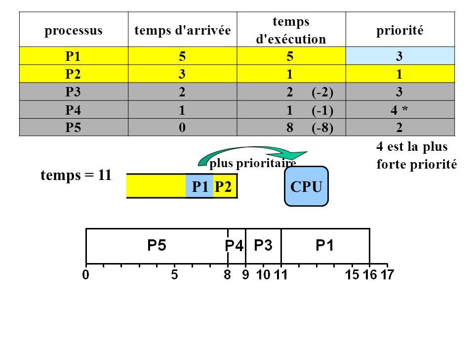 P1 P2 processustemps d arrivée temps d exécution priorité P1553 P2311 P322 (-2)3 P411 (-1)4 * P508 (-8)2 4 est la plus forte priorité CPU plus prioritaire temps = 11 P1
