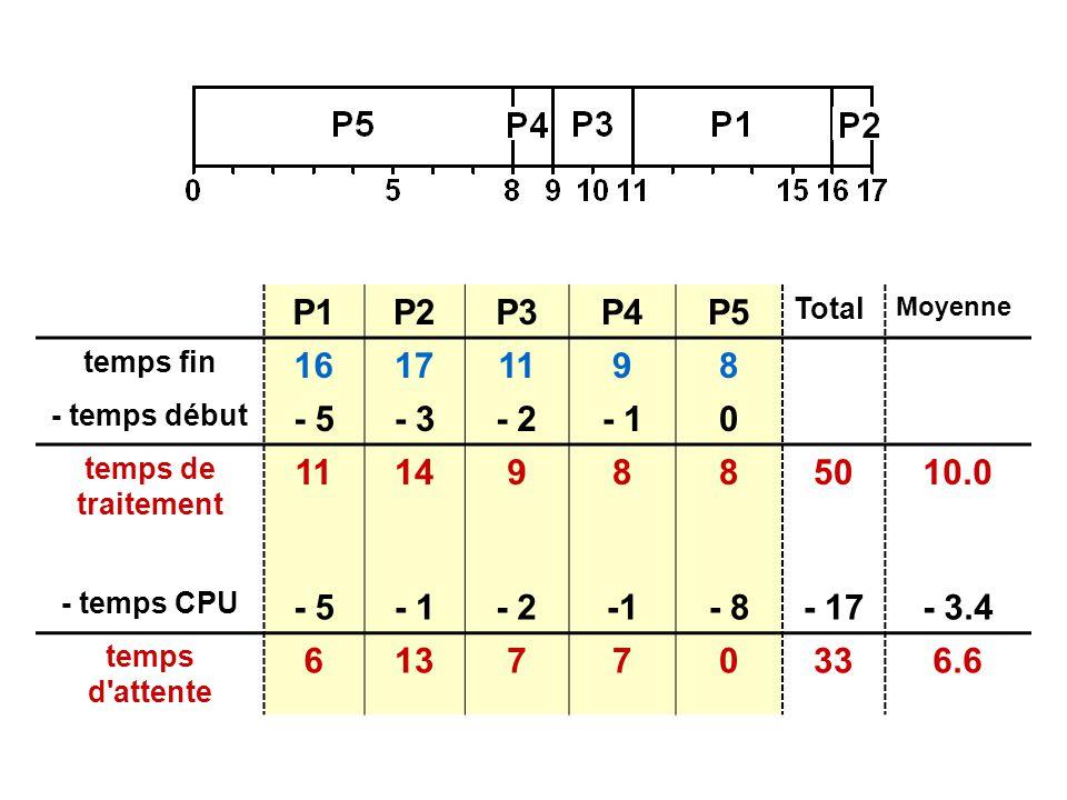 P1P2P3P4P5 Total Moyenne temps fin 16171198 - temps début - 5- 3- 2- 10 temps de traitement 11149885010.0 - temps CPU - 5- 1- 2- 8- 17- 3.4 temps d attente 613770336.6