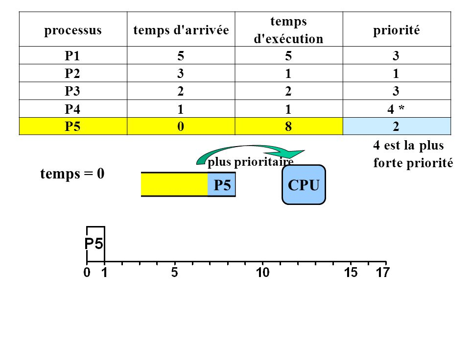 P1 processustemps d arrivée temps d exécution priorité P1553 P2311 P3223 P4114 * P5082 4 est la plus forte priorité CPU plus prioritaire P5 temps = 0