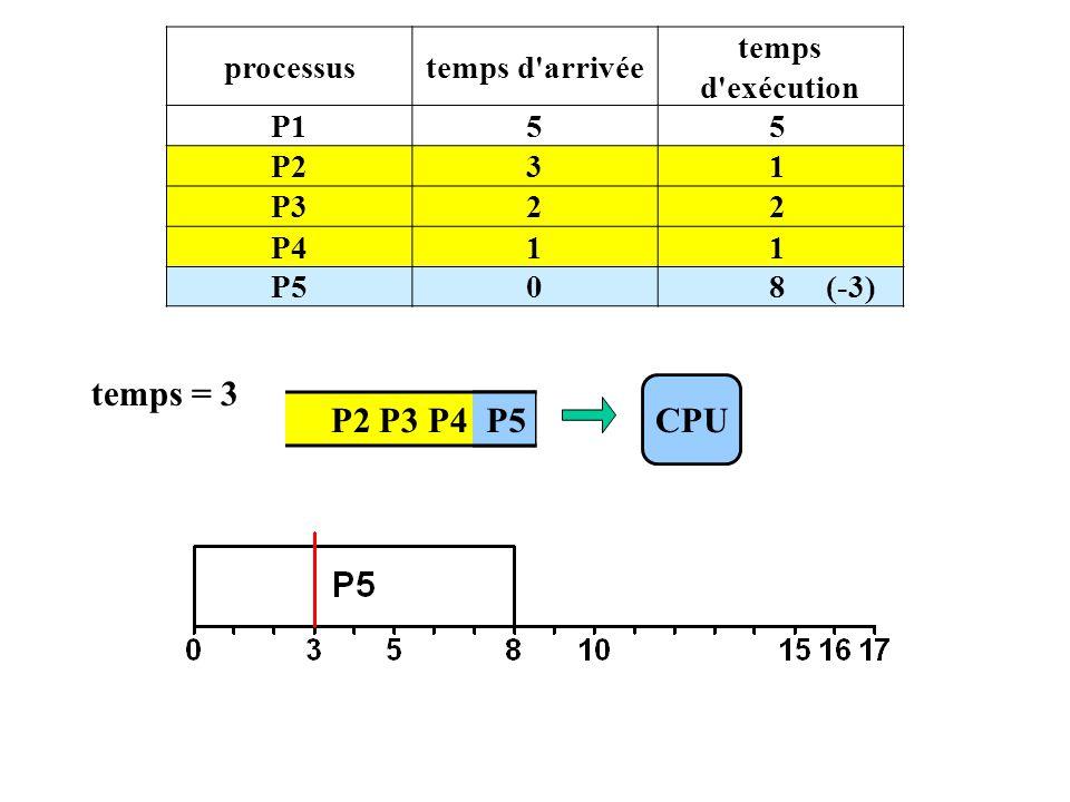 P2 P3 P4 P5 processustemps d arrivée temps d exécution P155 P231 P322 P411 P508 (-3) CPU temps = 3 P5
