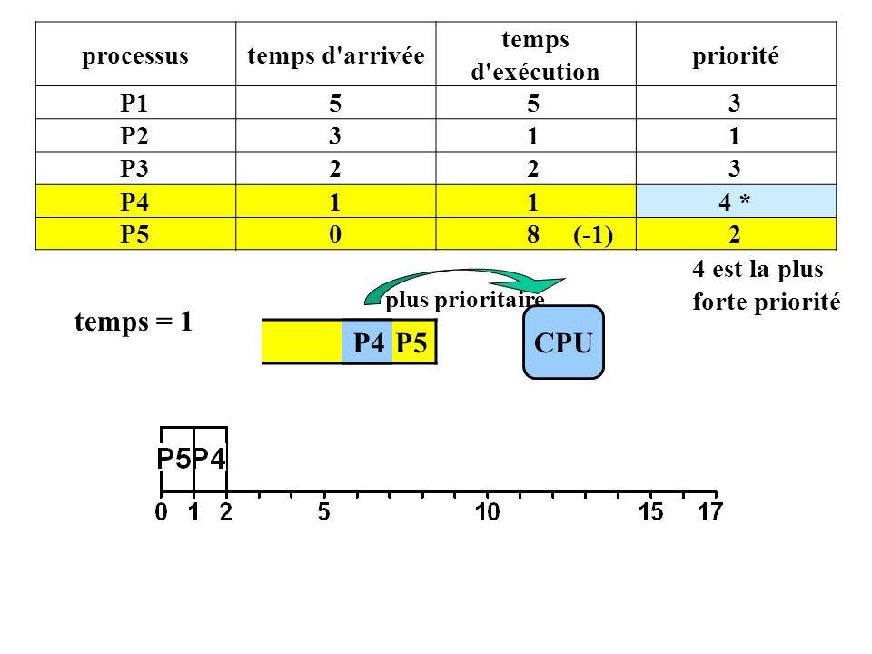 P4 P5 processustemps d arrivée temps d exécution priorité P1553 P2311 P3223 P4114 * P508 (-1)2 4 est la plus forte priorité CPU plus prioritaire temps = 1 P4
