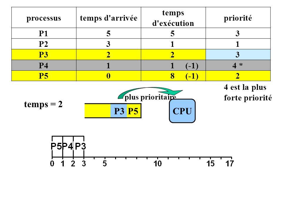 P4 P5 processustemps d arrivée temps d exécution priorité P1553 P2311 P3223 P411 (-1)4 * P508 (-1)2 4 est la plus forte priorité CPU plus prioritaire temps = 2 P3