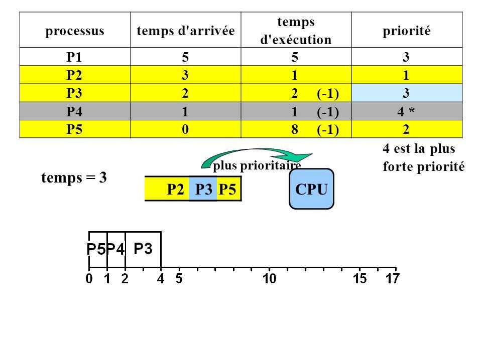 P2 P4 P5 processustemps d arrivée temps d exécution priorité P1553 P2311 P322 (-1)3 P411 (-1)4 * P508 (-1)2 4 est la plus forte priorité CPU plus prioritaire temps = 3 P3