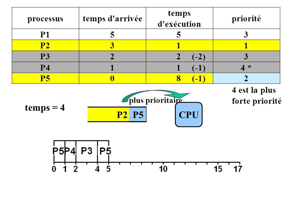 P2 P5 processustemps d arrivée temps d exécution priorité P1553 P2311 P322 (-2)3 P411 (-1)4 * P508 (-1)2 4 est la plus forte priorité CPU plus prioritaire temps = 4 P5