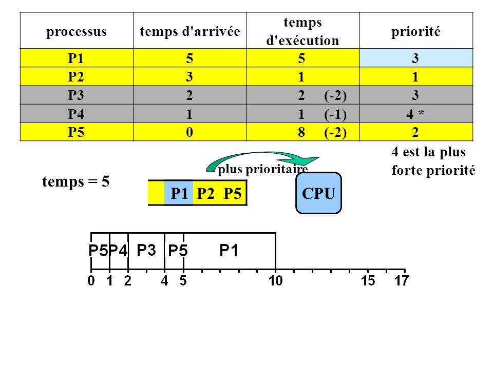 P1 P2 P5 processustemps d arrivée temps d exécution priorité P1553 P2311 P322 (-2)3 P411 (-1)4 * P508 (-2)2 4 est la plus forte priorité CPU plus prioritaire temps = 5 P1