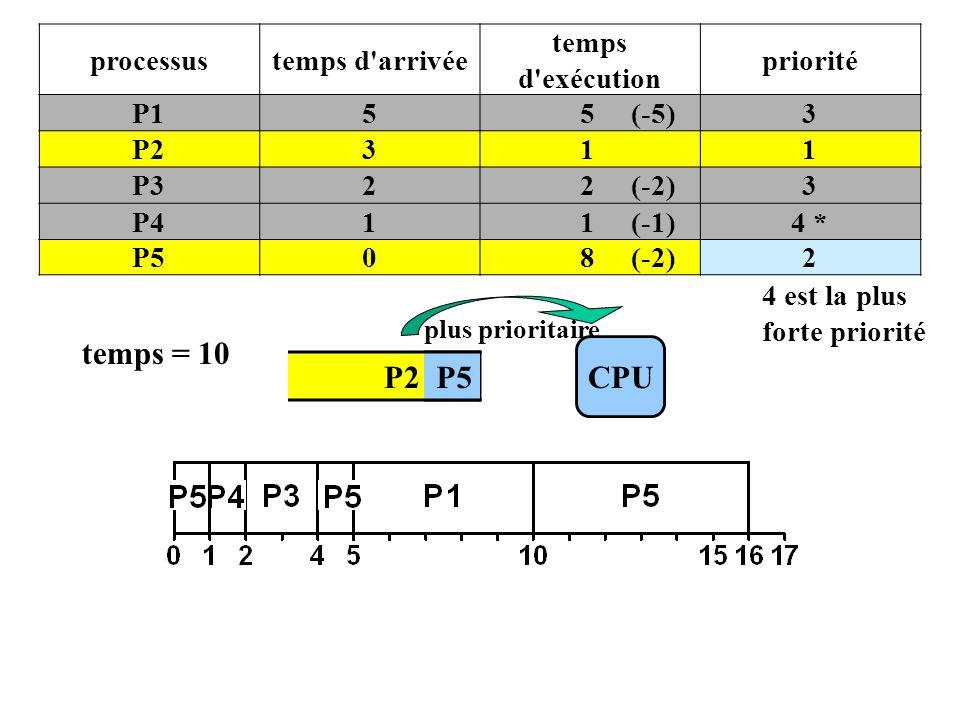P2 P5 processustemps d arrivée temps d exécution priorité P155 (-5)3 P2311 P322 (-2)3 P411 (-1)4 * P508 (-2)2 4 est la plus forte priorité CPU plus prioritaire temps = 10 P5