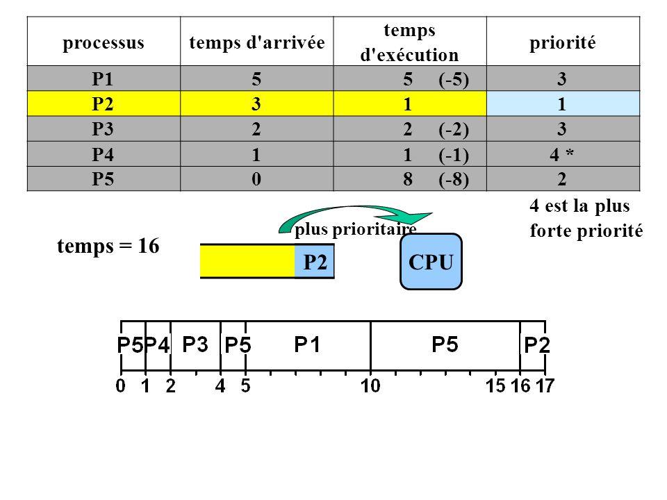 P2 processustemps d arrivée temps d exécution priorité P155 (-5)3 P2311 P322 (-2)3 P411 (-1)4 * P508 (-8)2 4 est la plus forte priorité CPU plus prioritaire temps = 16 P2
