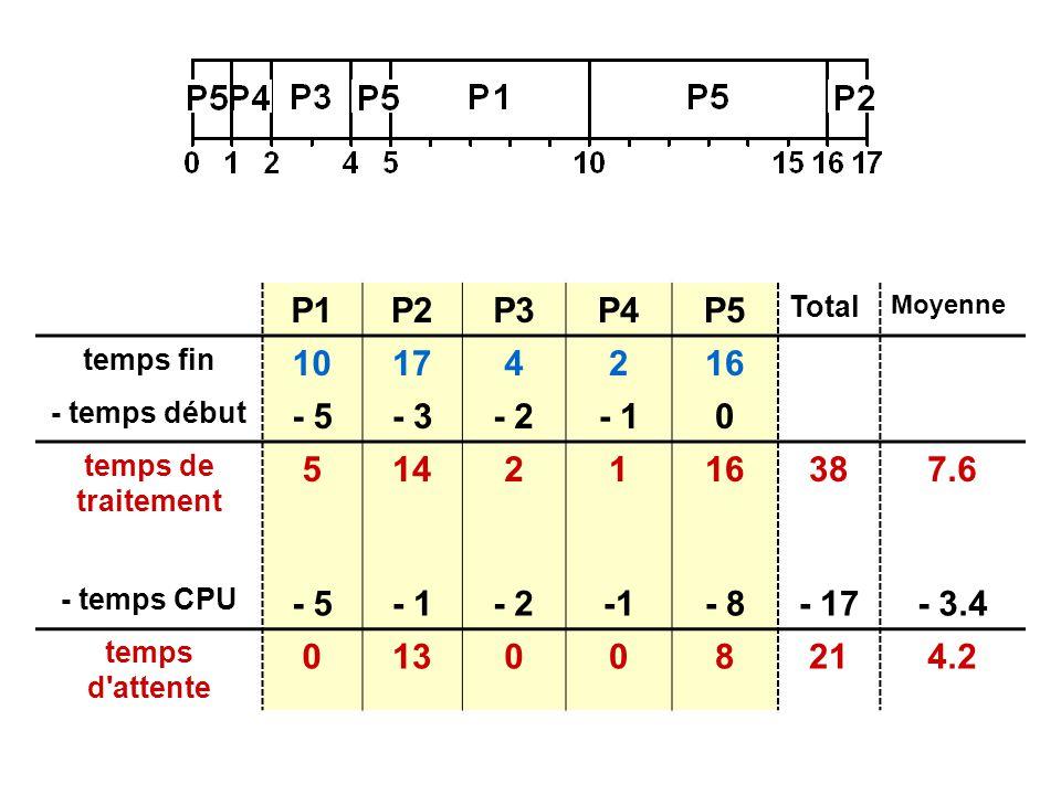 P1P2P3P4P5 Total Moyenne temps fin 10174216 - temps début - 5- 3- 2- 10 temps de traitement 5142116387.6 - temps CPU - 5- 1- 2- 8- 17- 3.4 temps d attente 013008214.2