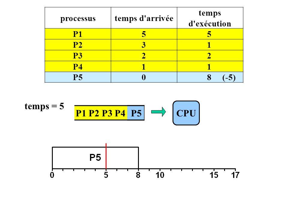 P1 P2 P3 P4 P5 processustemps d arrivée temps d exécution P155 P231 P322 P411 P508 (-5) CPU temps = 5 P5