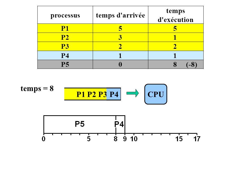 P1 P2 P3 P4 processustemps d arrivée temps d exécution P155 P231 P322 P411 P508 (-8) CPU temps = 8 P4