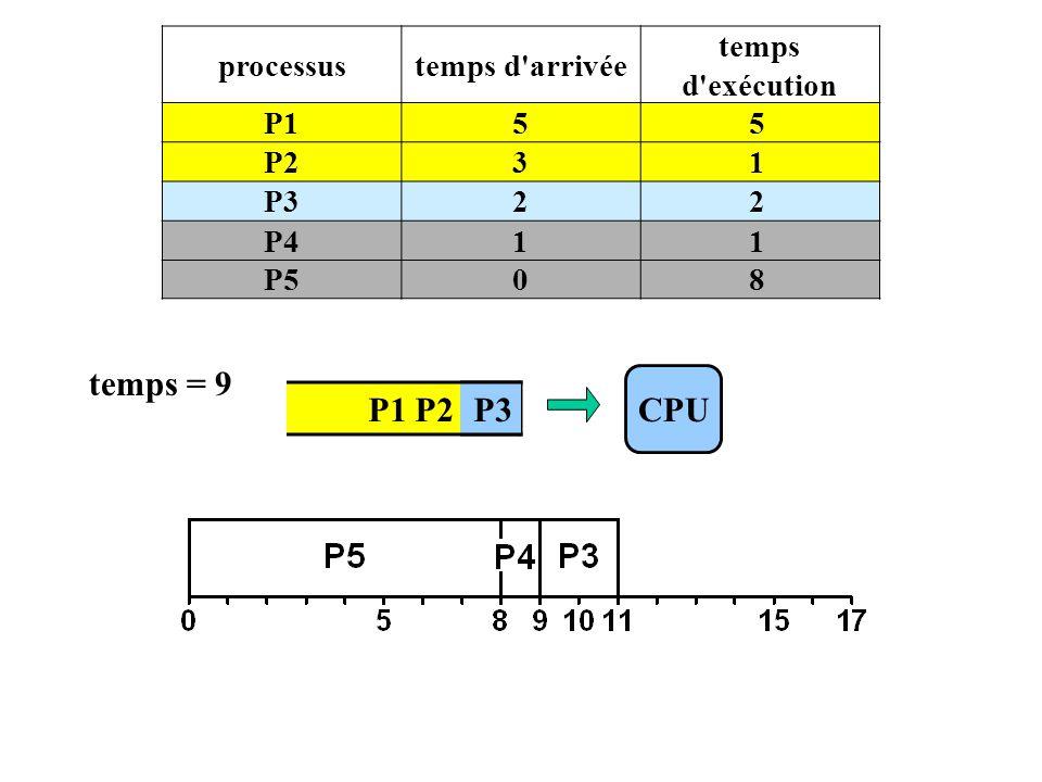 P1 P2 P3 processustemps d arrivée temps d exécution P155 P231 P322 P411 P508 CPU temps = 9 P3