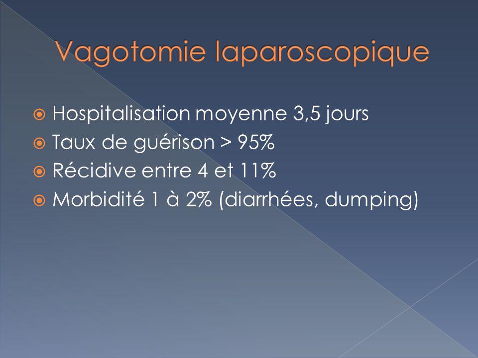 Hospitalisation moyenne 3,5 jours Taux de guérison > 95% Récidive entre 4 et 11% Morbidité 1 à 2% (diarrhées, dumping)