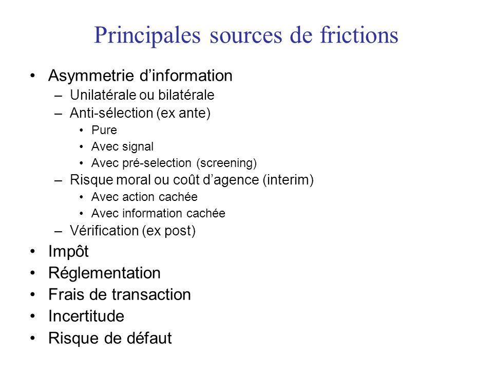 Principales sources de frictions Asymmetrie dinformation –Unilatérale ou bilatérale –Anti-sélection (ex ante) Pure Avec signal Avec pré-selection (scr