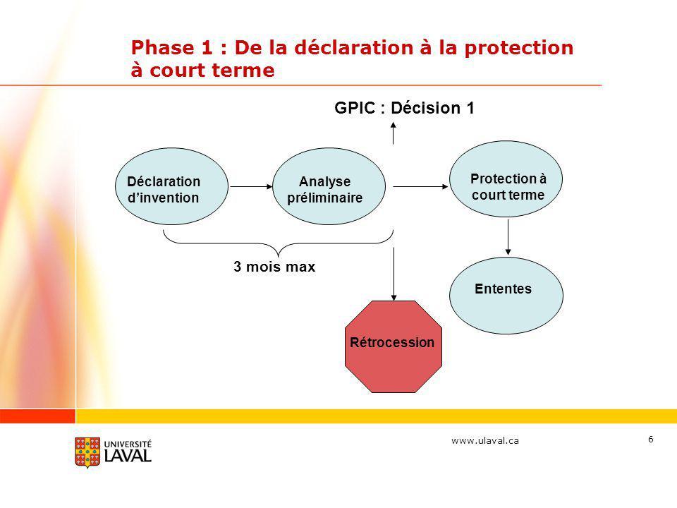 www.ulaval.ca 6 Phase 1 : De la déclaration à la protection à court terme Déclaration dinvention Analyse préliminaire Protection à court terme Rétrocession 3 mois max Ententes GPIC : Décision 1