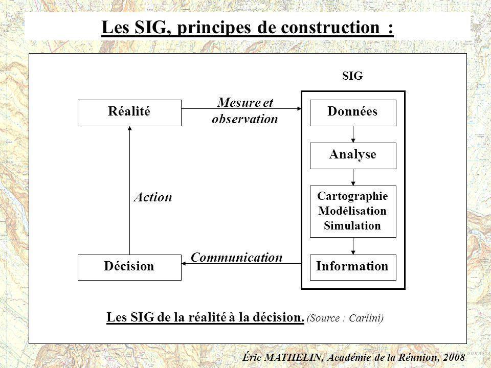 Les SIG, principes de construction : SIG CAO Logiciel de cartographie assisté par ordinateur SGBD Système de gestionnaire de bases de données SIG Réal