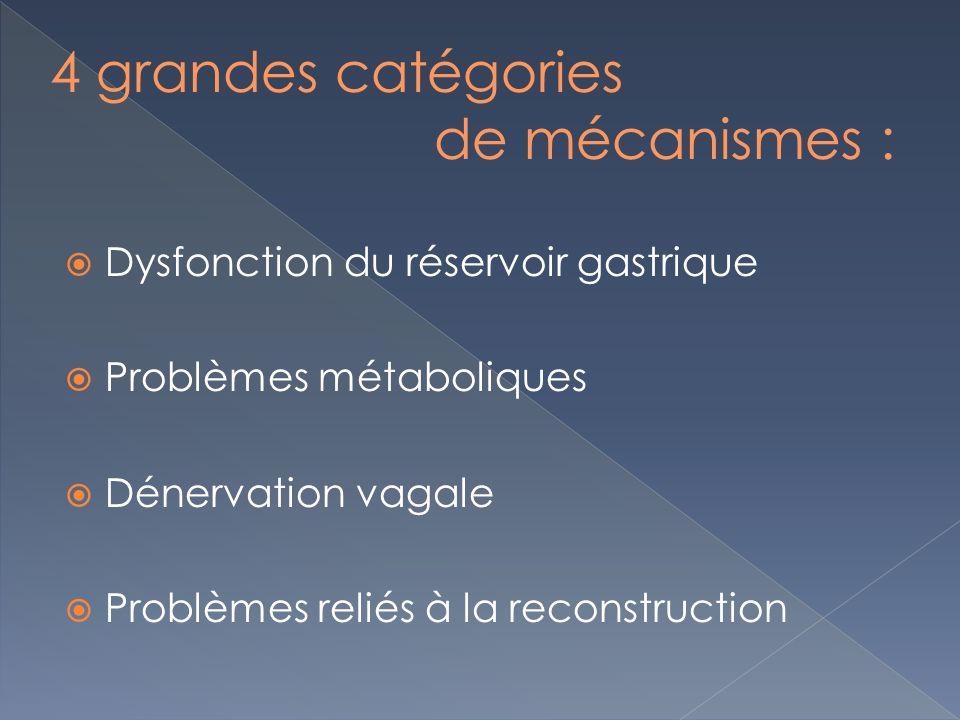 Dysfonction du réservoir gastrique Problèmes métaboliques Dénervation vagale Problèmes reliés à la reconstruction