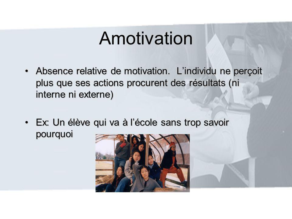 Amotivation Absence relative de motivation. Lindividu ne perçoit plus que ses actions procurent des résultats (ni interne ni externe)Absence relative