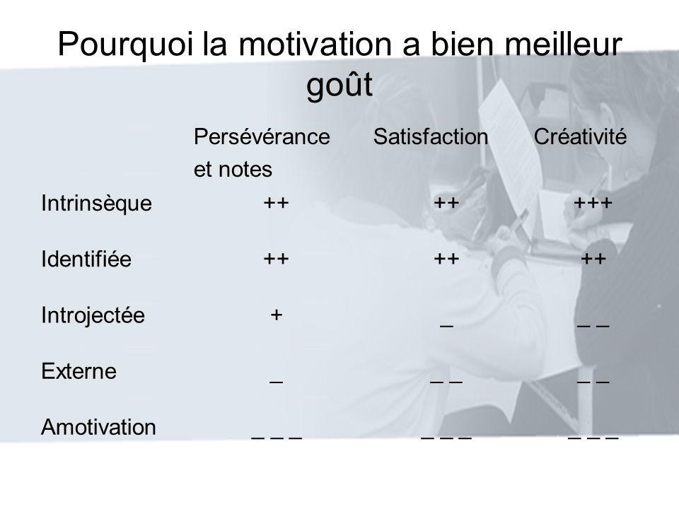 Pourquoi la motivation a bien meilleur goût Persévérance et notes SatisfactionCréativité Intrinsèque++ +++ Identifiée++ Introjectée+__ Externe__ Amoti
