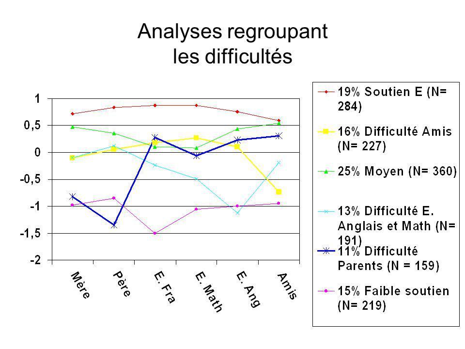 Analyses regroupant les difficultés