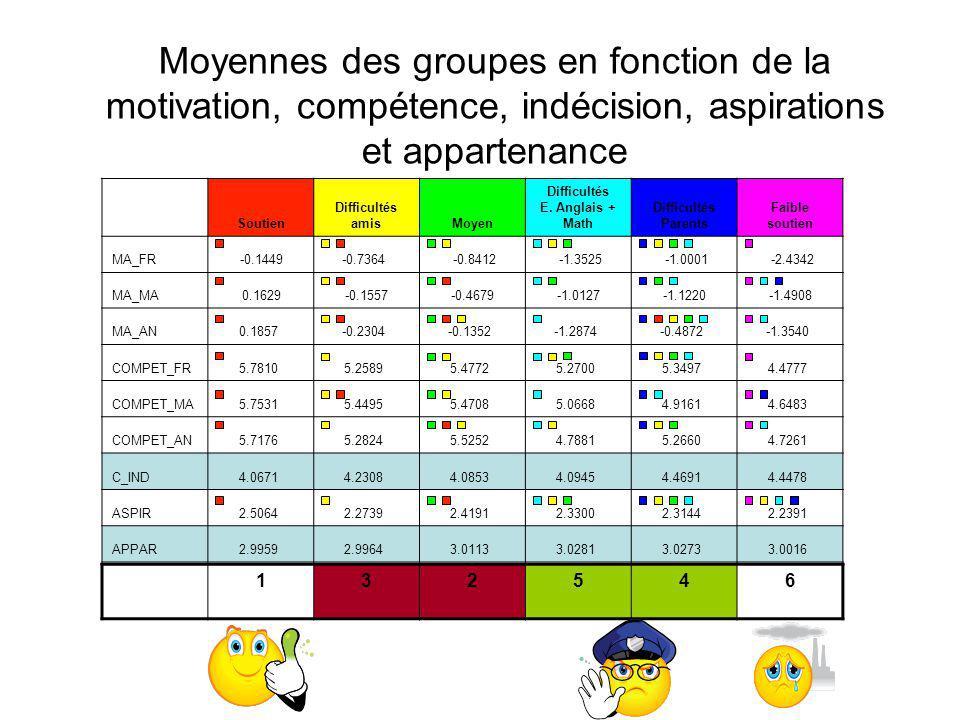 Moyennes des groupes en fonction de la motivation, compétence, indécision, aspirations et appartenance Soutien Difficultés amisMoyen Difficultés E. An