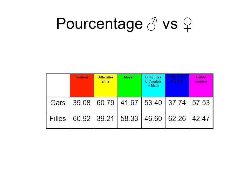 Pourcentage vs SoutienDifficultés amis MoyenDifficultés E. Anglais + Math Difficultés Parents Faible soutien Gars39.0860.7941.6753.4037.7457.53 Filles