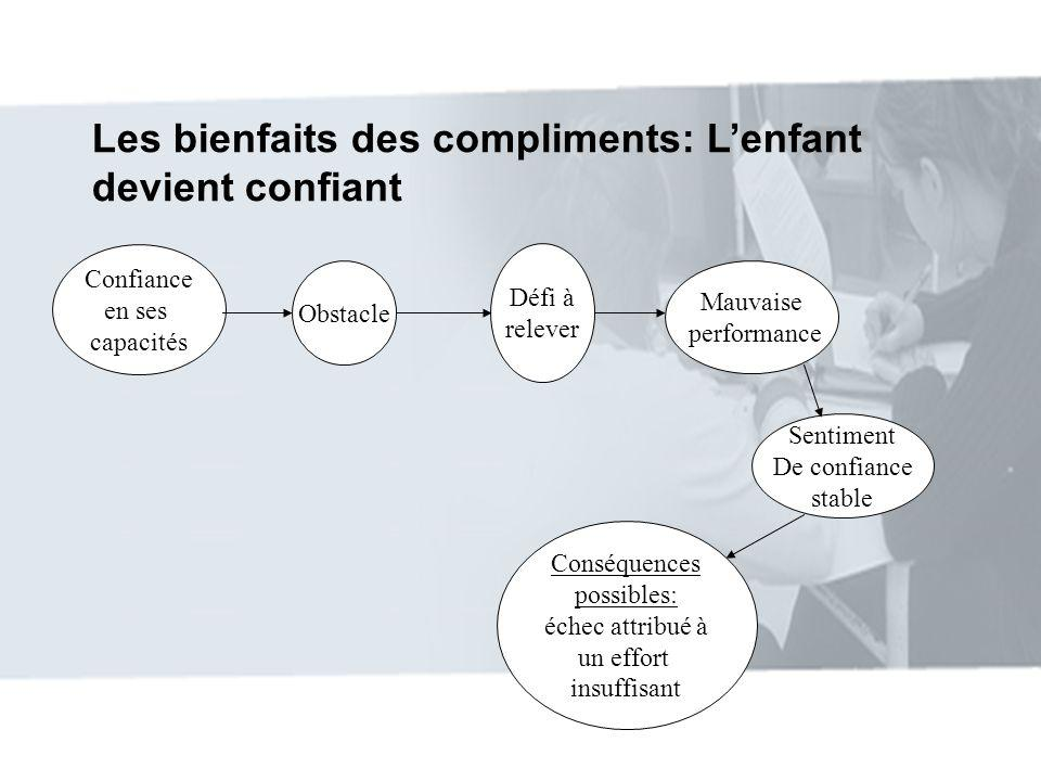Les bienfaits des compliments: Lenfant devient confiant Confiance en ses capacités Obstacle Défi à relever Mauvaise performance Sentiment De confiance