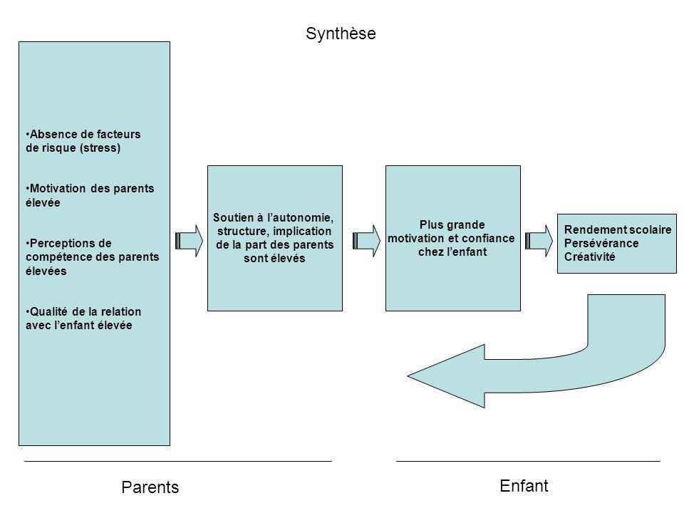 Rendement scolaire Persévérance Créativité Soutien à lautonomie, structure, implication de la part des parents sont élevés Plus grande motivation et c