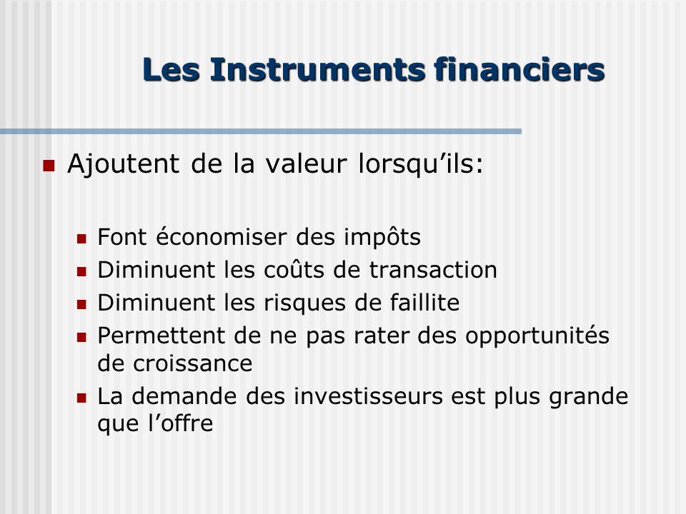Les Instruments financiers Ajoutent de la valeur lorsquils: Font économiser des impôts Diminuent les coûts de transaction Diminuent les risques de faillite Permettent de ne pas rater des opportunités de croissance La demande des investisseurs est plus grande que loffre