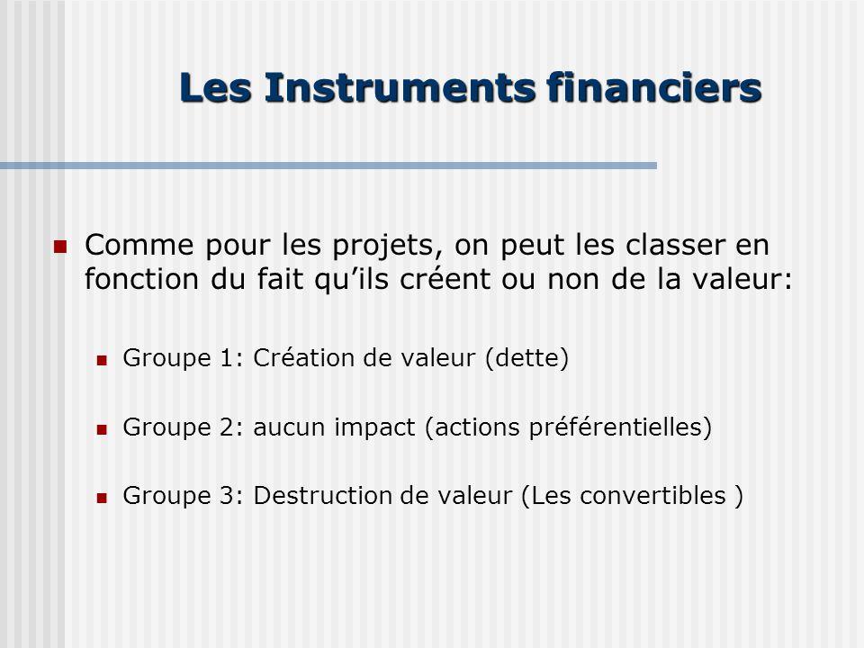 Les Instruments financiers Comme pour les projets, on peut les classer en fonction du fait quils créent ou non de la valeur: Groupe 1: Création de valeur (dette) Groupe 2: aucun impact (actions préférentielles) Groupe 3: Destruction de valeur (Les convertibles )
