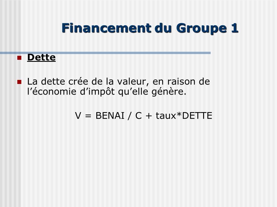 Financement du Groupe 1 Dette La dette crée de la valeur, en raison de léconomie dimpôt quelle génère.