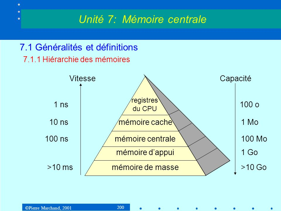 ©Pierre Marchand, 2001 200 7.1 Généralités et définitions 7.1.1 Hiérarchie des mémoires Unité 7: Mémoire centrale registres du CPU mémoire cache mémoi