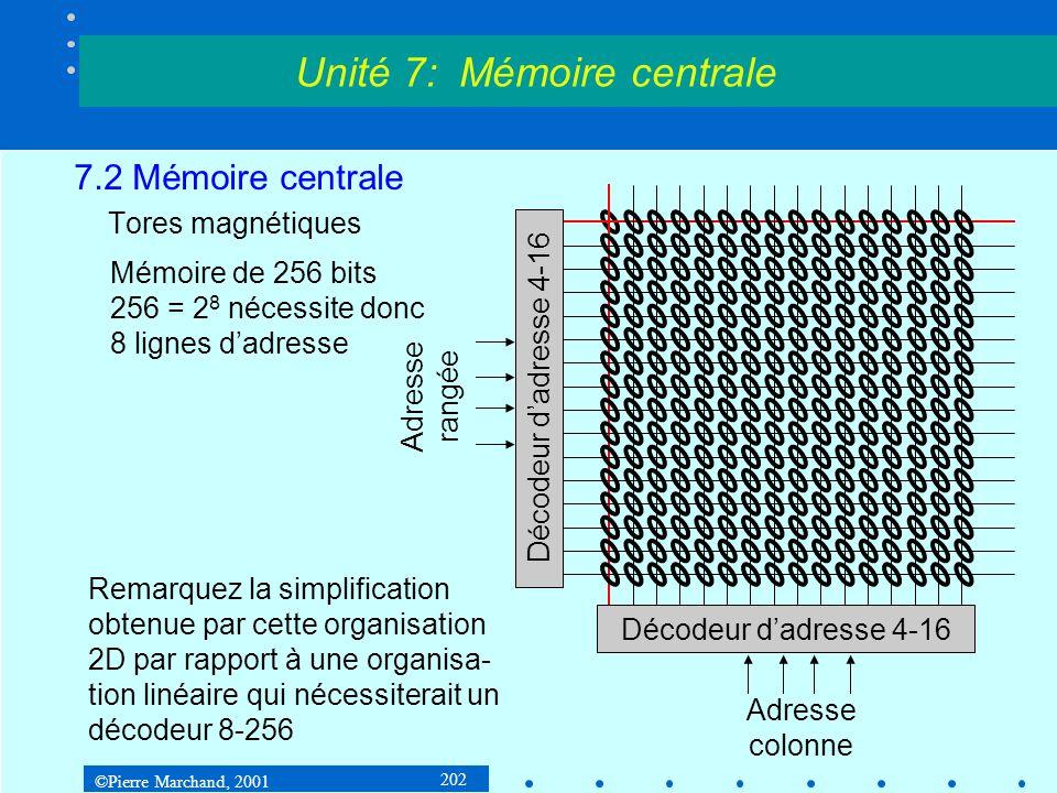 ©Pierre Marchand, 2001 223 7.2 Mémoire centrale 7.2.2Structure physique de la mémoire centrale Mémoire BEDO Unité 7: Mémoire centrale