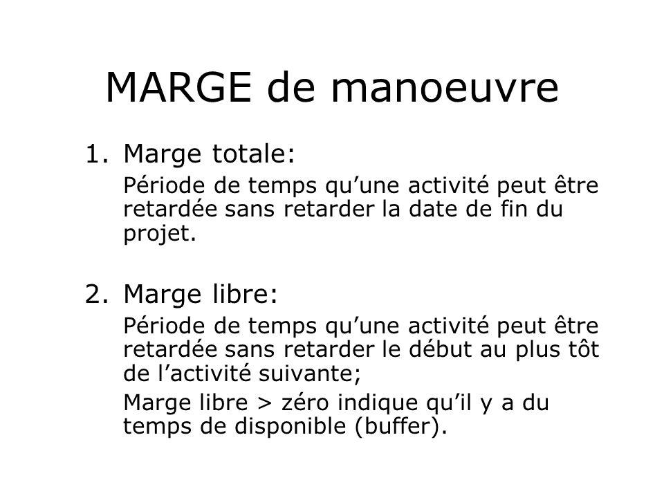 MARGE de manoeuvre 1.Marge totale: Période de temps quune activité peut être retardée sans retarder la date de fin du projet. 2.Marge libre: Période d