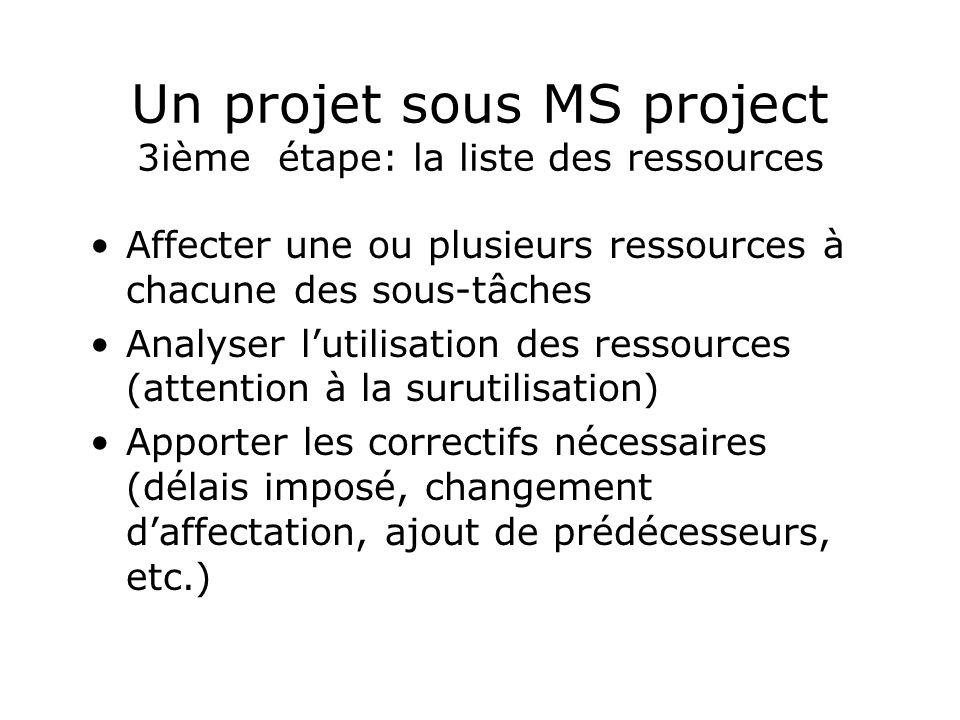 Un projet sous MS project 3ième étape: la liste des ressources Affecter une ou plusieurs ressources à chacune des sous-tâches Analyser lutilisation de
