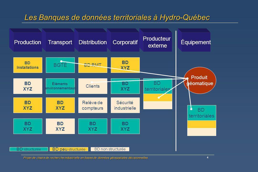 Projet de chaire de recherche industrielle en bases de données géospatiales décisionnelles 5 Problématique à Hydro-Québec Beaucoup de données hétérogènes multi-sources et multi- formats (en archive ou qui sont régulièrement compilées dans le cadre des études en cours ) Beaucoup de données hétérogènes multi-sources et multi- formats (en archive ou qui sont régulièrement compilées dans le cadre des études en cours ) Investissements récurents et importants en Géomatique à HQ en projet ou en exploitation (collecte, gestion et analyse et diffusion de données géoréférencées) Investissements récurents et importants en Géomatique à HQ en projet ou en exploitation (collecte, gestion et analyse et diffusion de données géoréférencées) Unité GRTGD : gardien d un patrimoine de DRS valant plus de 100 M$ Unité GRTGD : gardien d un patrimoine de DRS valant plus de 100 M$