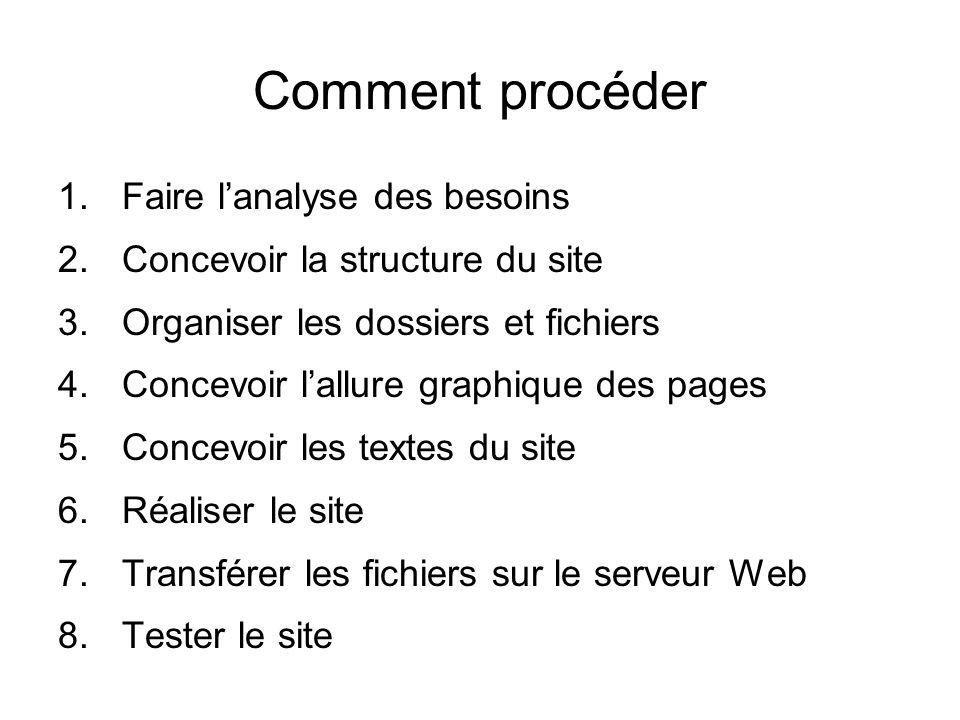 Comment procéder 1.Faire lanalyse des besoins 2.Concevoir la structure du site 3.Organiser les dossiers et fichiers 4.Concevoir lallure graphique des pages 5.Concevoir les textes du site 6.Réaliser le site 7.Transférer les fichiers sur le serveur Web 8.Tester le site