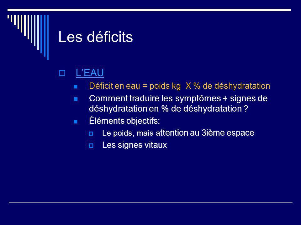 Les déficits LEAU Déficit en eau = poids kg X % de déshydratation Comment traduire les symptômes + signes de déshydratation en % de déshydratation ? É