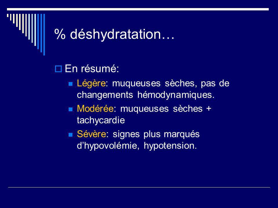 % déshydratation… En résumé: Légère: muqueuses sèches, pas de changements hémodynamiques. Modérée: muqueuses sèches + tachycardie Sévère: signes plus
