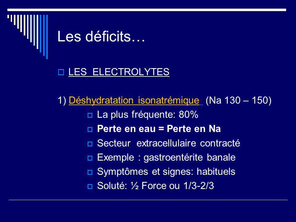 Les déficits… LES ELECTROLYTES 1) Déshydratation isonatrémique (Na 130 – 150) La plus fréquente: 80% Perte en eau = Perte en Na Secteur extracellulair