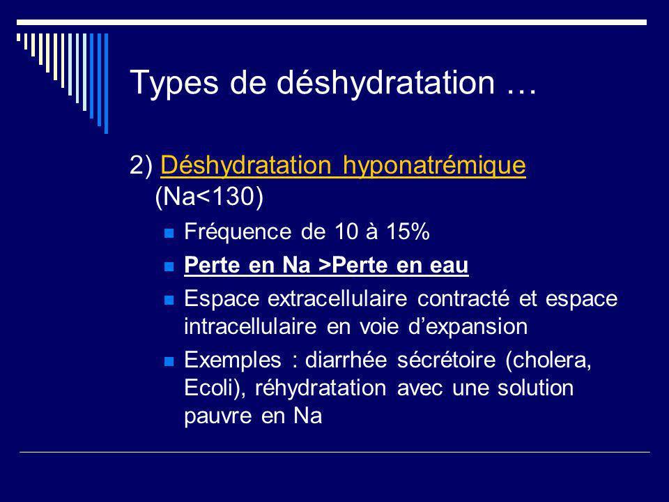 Types de déshydratation … 2) Déshydratation hyponatrémique (Na<130) Fréquence de 10 à 15% Perte en Na >Perte en eau Espace extracellulaire contracté e