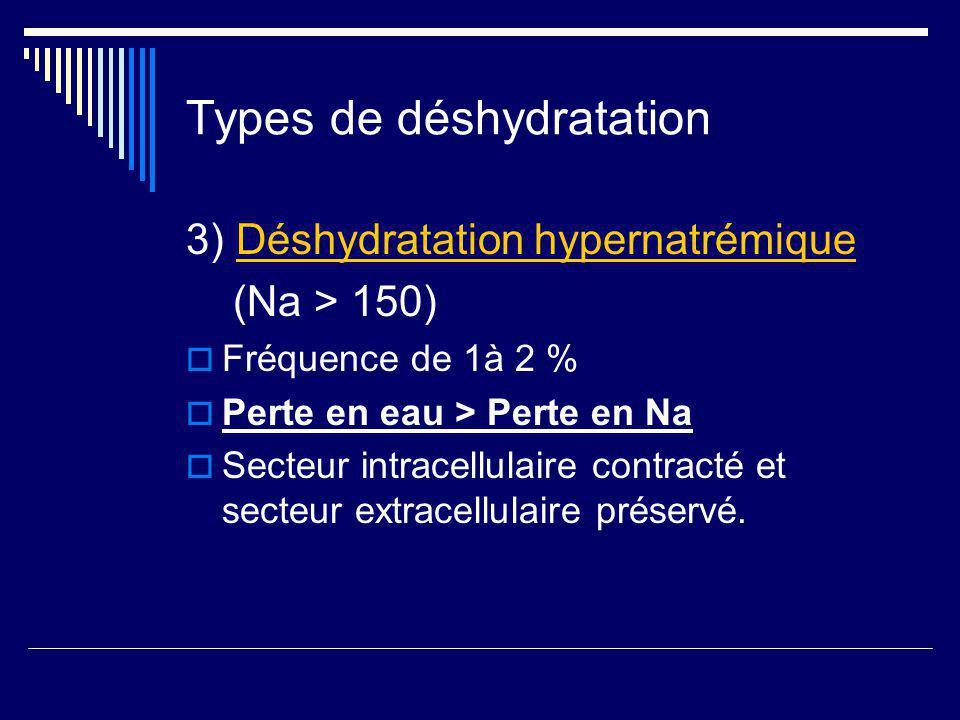 Types de déshydratation 3) Déshydratation hypernatrémique (Na > 150) Fréquence de 1à 2 % Perte en eau > Perte en Na Secteur intracellulaire contracté