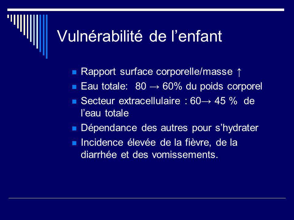 Vulnérabilité de lenfant Rapport surface corporelle/masse Eau totale: 80 60% du poids corporel Secteur extracellulaire : 60 45 % de leau totale Dépend